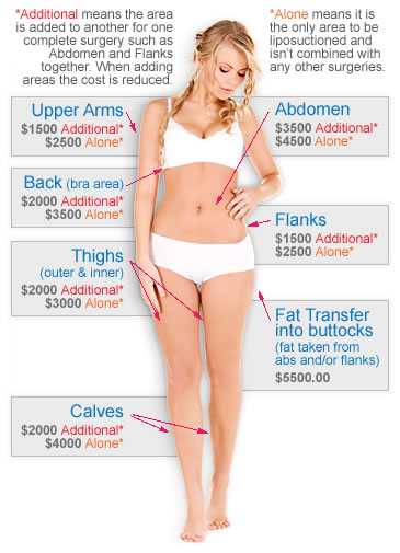 Liposuction Cost Cost Of Liposuction Beleza Medspa